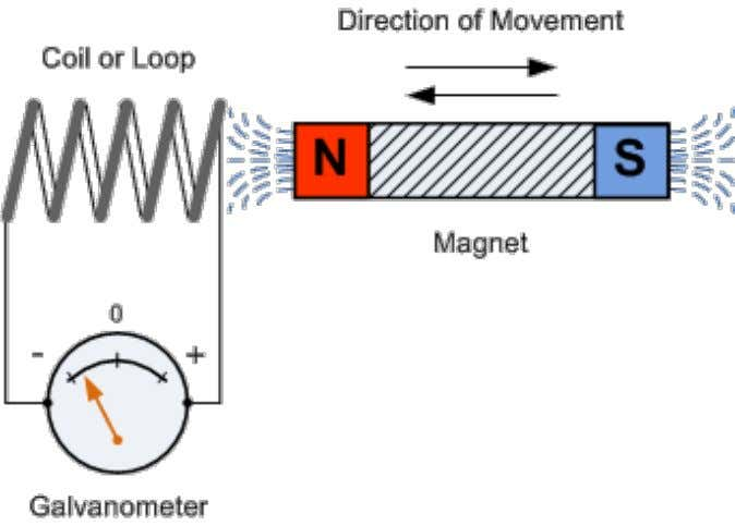 - The speed of movement affects the magnitude of the current. - Direction of movement affects