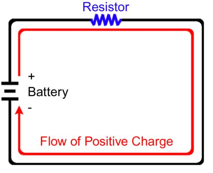 However, the conventional current flows in the opposite direction of the flow of electron. This is