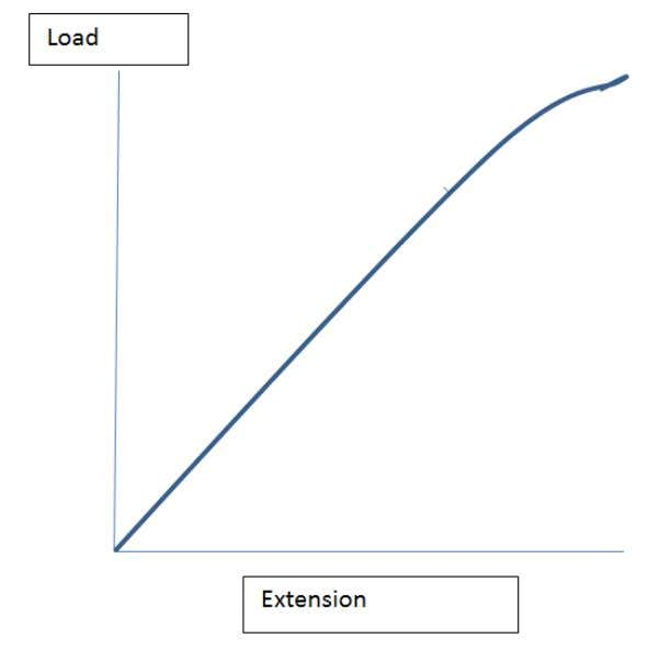 Plot extension/load graphs and describe the associated experimental procedure. 3 Procedure http://www.4physics.com/phy_demo/HookesLaw/HookesLawLab.html 4 Interpret extension/load graphs.