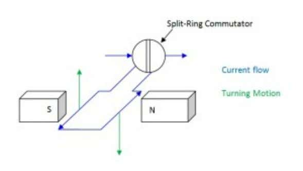 Whenever a current passes through the coil, a turning effect is produced as one side of