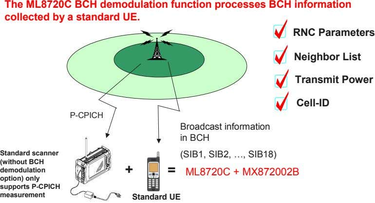 The ML8720C BCH demodulation function processes BCH information collected by a standard UE. RNC Parameters
