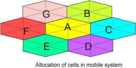 G B F A C E D Allocation of cells in mobile system