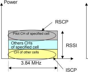 Power RSCP Pilot CH of specified cell Others CHs of specified cell RSSI CH of