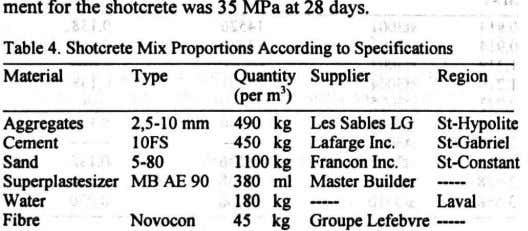 ment for the shotcrete was 35 MPa at 28 days. . I, Table4. ShotcreteMixProportionsAccordingto Specifications Material