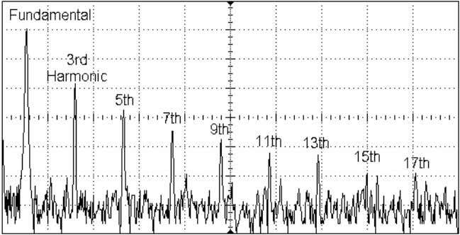 L1.13 The leftmost spectral line is the f undamental. The next line is the 3 r