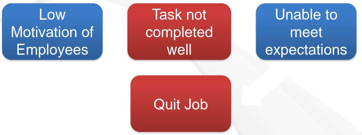 Low Task not Unable to Motivation of completed meet Employees well expectations Quit Job