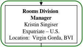 Rooms Division Manager Kristin Singiser Expatriate – U.S. Location: Virgin Gorda, BVI
