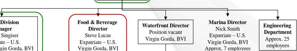Waterfront Director Engineering Position vacant Department Virgin Gorda, BVI Approx. 25 employees