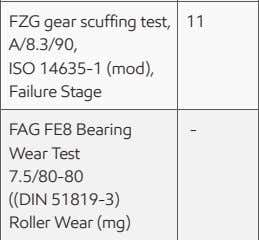 (mod), Failure Stage FAG FE8 Bearing Wear Test - - - 7.5/80-80 ((DIN 51819-3) Roller Wear