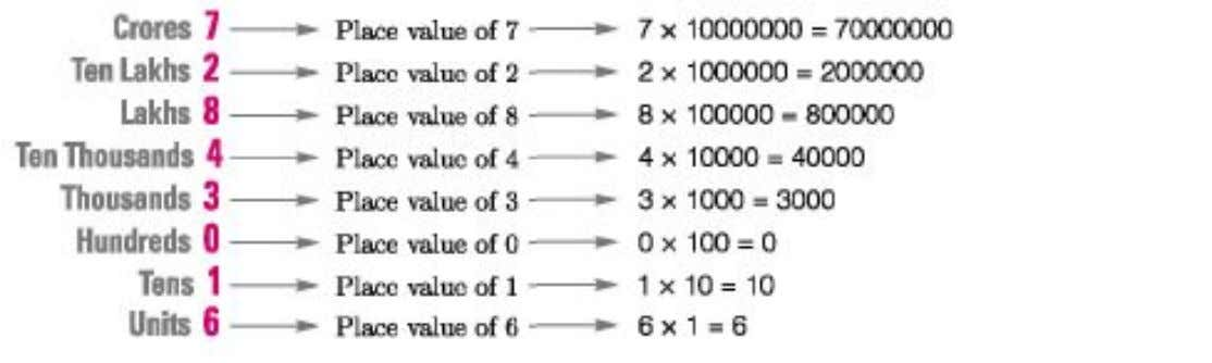 to get the idea of place value of digits in 72843016. It is clear from the