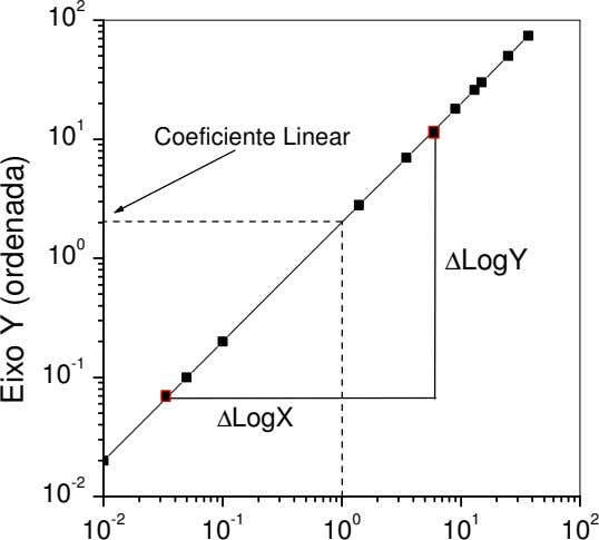 2 10 1 10 Coeficiente Linear 0 10 ∆LogY -1 10 ∆LogX -2 10 10