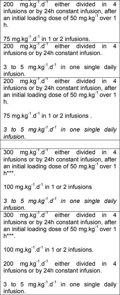 200 mg.kg -1 .d -1 either divided in 4 infusions or by 24h constant infusion,