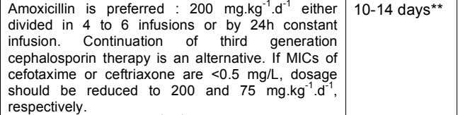mg.kg - 1 .d - 1 (75 if MIC <0.5 mg/L), in 1 or 2 infusions.