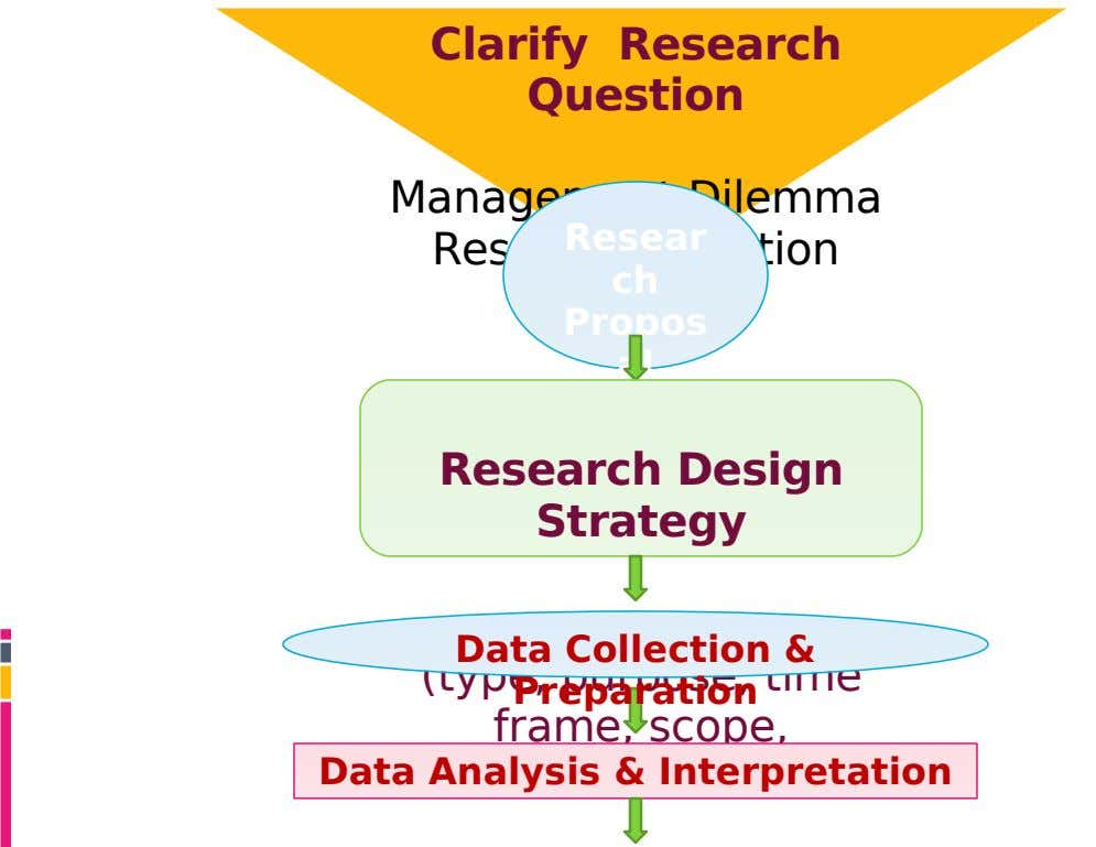 Clarify Research Question Management Dilemma Resear Research Question ch Propos al Research Design Strategy Data Collection