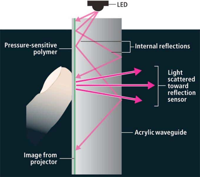 Figure 12: Illustration of light reflection in an FTIR multi-touch surface (Brown, Stuart, 2008) A