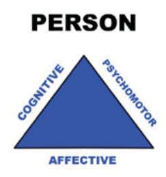 I: THE PERSON: PEAK PERFORMANCE BY TRAINING THE WHOLE PERSON Figure 1 As shown in Figure