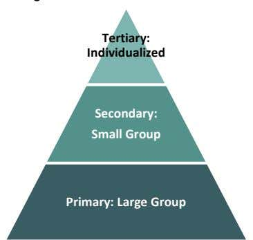 Tertiary: Individualized Secondary: Small Group Primary: Large Group