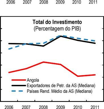 2006 2007 2008 2009 2010 2011 Total do Investimento (Percentagem do PIB) Angola Exportadores de