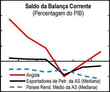 Saldo da Balança Corrente (Percentagem do PIB) Angola Fontes: FMI, World Exportadores Economic de Outlook
