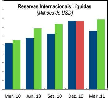 Reservas Internacionais Líquidas Net International Reserves (Millions of US dollars) (Milhões de USD) Mar. 10