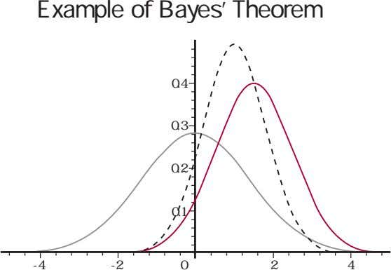 Example of Bayes' Theorem 0.4 0.3 0.2 0.1 -4 -2 0 2 4