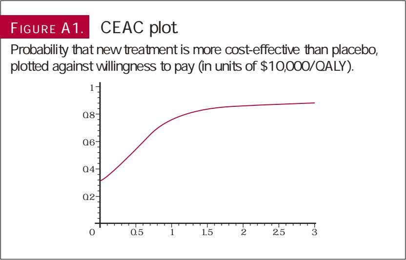 FIGURE A1. CEAC plot. Probability that new treatment is more cost-effective than placebo, plotted against