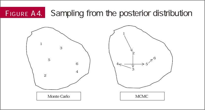 FIGURE A4. Sampling from the posterior distribution 1 1 3 2 6 5 6 4