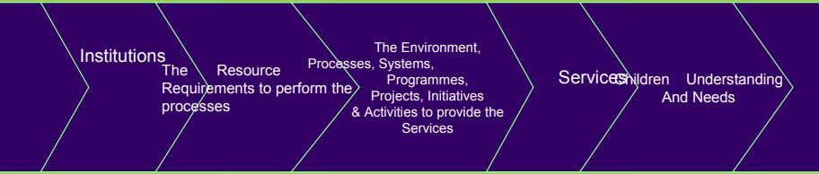 Institutions The Environment, Processes, Systems, for The Resource Requirements to perform the processes Services