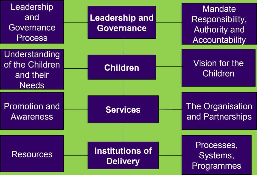 Leadership and Governance Leadership and Governance Process Mandate Responsibility, Authority and Accountability