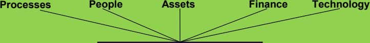 Processes People Assets Finance Technology