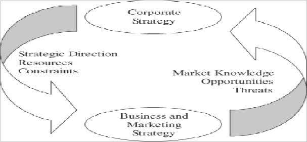 CORPORATE, BUSINESS AND MARKETING STRATEGY