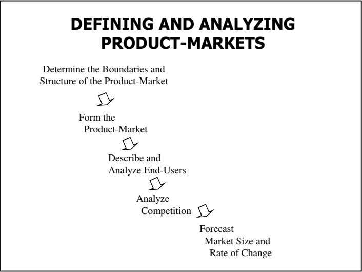 DEFINING AND ANALYZING PRODUCT-MARKETS Determine the Boundaries and Structure of the Product-Market Form the