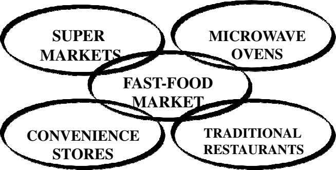 SUPER MICROWAVE MARKETS OVENS FAST-FOOD MARKET CONVENIENCE TRADITIONAL RESTAURANTS STORES