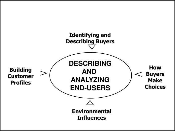 Identifying and Describing Buyers DESCRIBING How Building AND Buyers Customer ANALYZING Make Profiles END-USERS