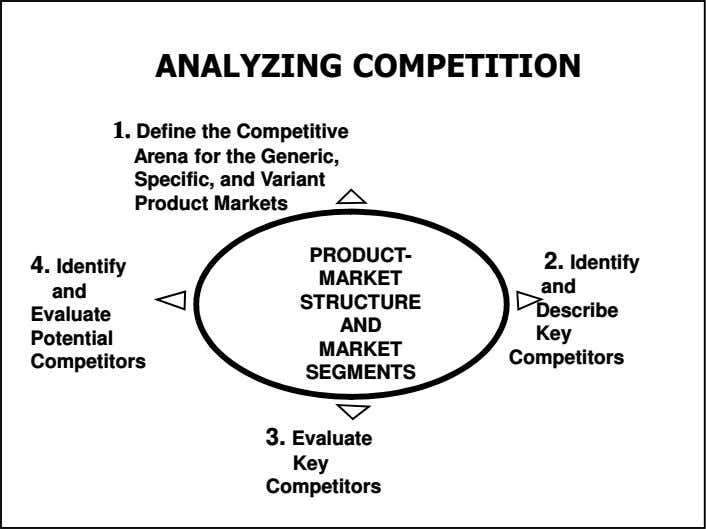 ANALYZING COMPETITION 1.1. Define the Competitive Arena for the Generic, Specific, and Variant Product Markets