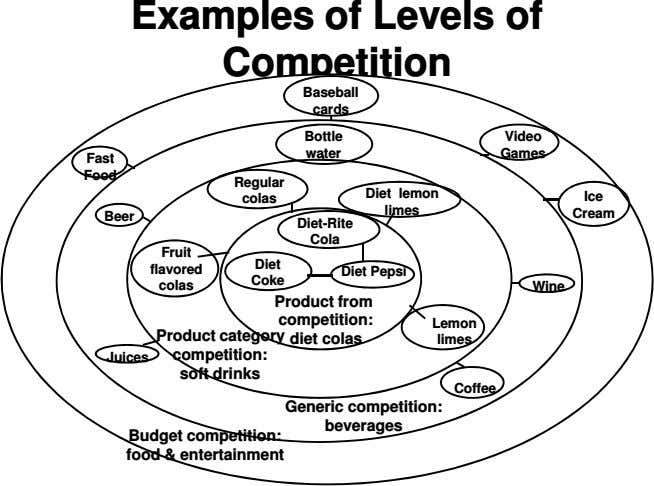 Examples of Levels of Competition Baseball cards Bottle Video water Games Fast Food Regular Diet