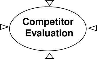 Competitor Evaluation