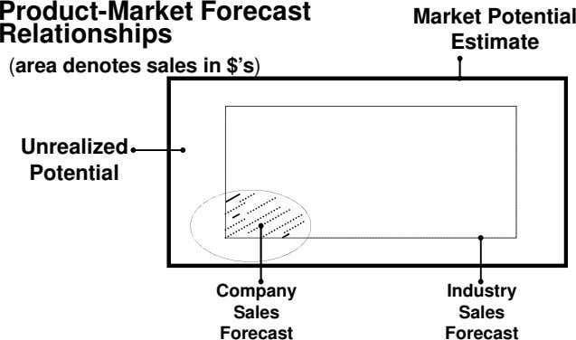 Product-Market Forecast Relationships Market Potential Estimate (area denotes sales in $'s) Unrealized Potential