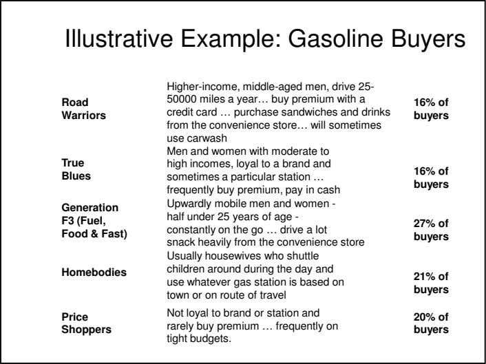 Illustrative Example: Gasoline Buyers Road Warriors True Blues Generation F3 (Fuel, Food & Fast) Homebodies