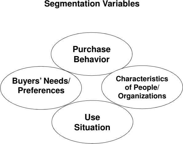 Segmentation Variables Purchase Behavior Buyers' Needs/ Preferences Characteristics of People/ Organizations Use