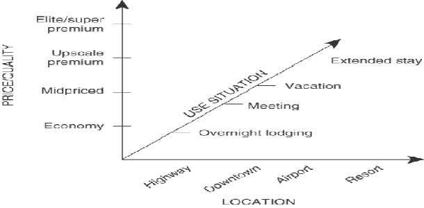 Segment Dimensions for Hotel Lodging Services