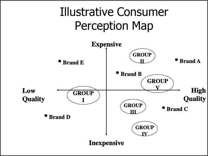 Illustrative Consumer Perception Map Expensive GROUP II • Brand A • Brand E • Brand