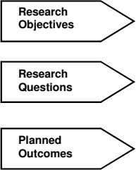 Research Objectives Research Questions Planned Outcomes