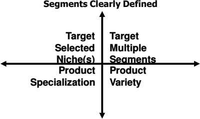 Segments Clearly Defined Target Target Selected Multiple Niche(s) Segments Product Product Specialization Variety