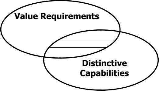 Value Requirements Distinctive Capabilities