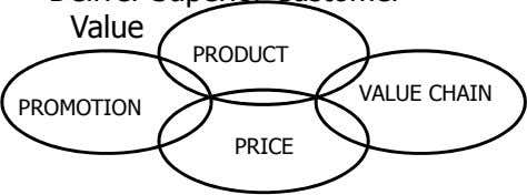 PRODUCT VALUE CHAIN PROMOTION PRICE