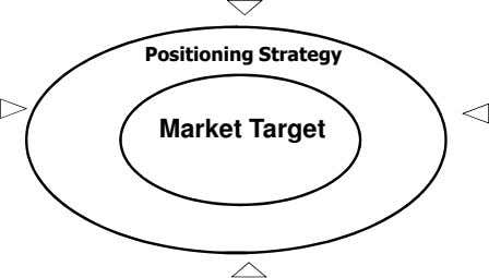 Positioning Strategy Market Target