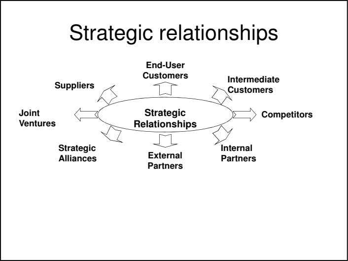 Strategic relationships End-User Customers Intermediate Suppliers Customers Joint Strategic Competitors Ventures