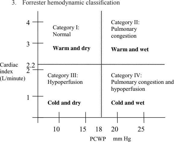 3. Forrester hemodynamic classifi cation 4 Category II: Category I: Pulmonary Normal congestion 3 Warm