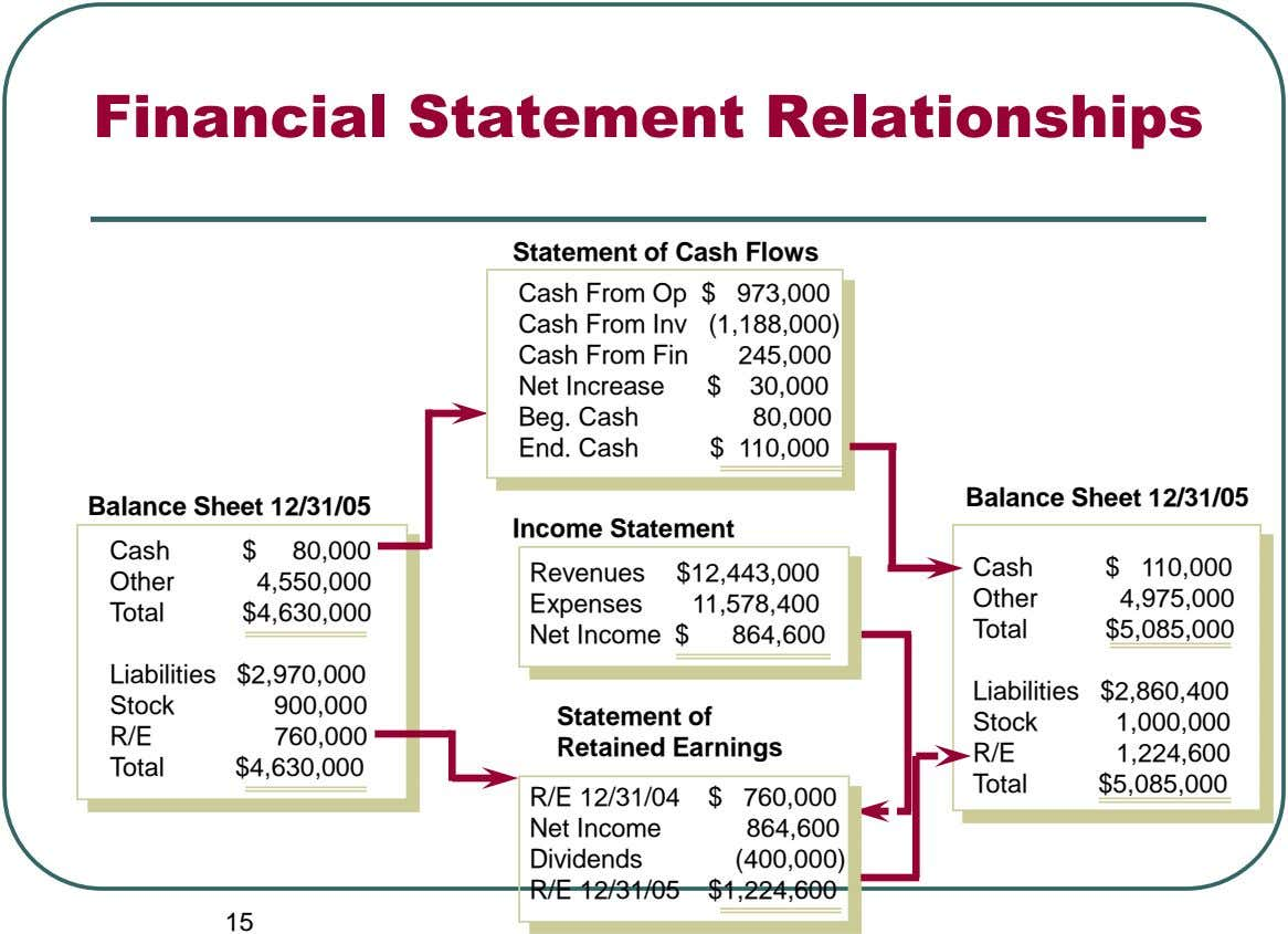 Financial Statement Relationships Statement of Cash Flows Cash From Op $ 973,000 Cash From Inv Cash
